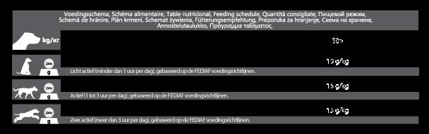 Voedingsschema CaroCroc Grain Free
