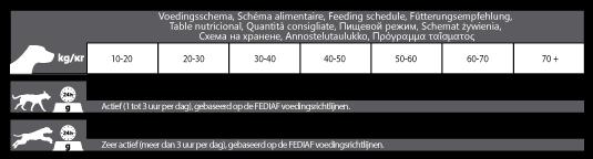 Voedingsschema CaroCroc High Energy