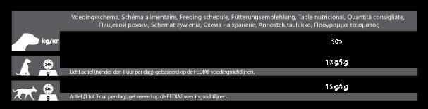 Voedingsschema CaroCroc Original